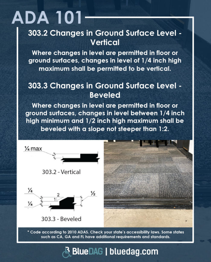 303.2 Changes in Ground Surface Level - Vertical Where changes in level are permitted in floor or ground surfaces, changes in level of 1/4 inch high maximum shall be permitted to be vertical. 303.3 Changes in Ground Surface Level - Beveled Where changes in level are permitted in floor or ground surfaces, changes in level between 1/4 inch high minimum and 1/2 inch high maximum shall be beveled with a slope not steeper than 1:2.