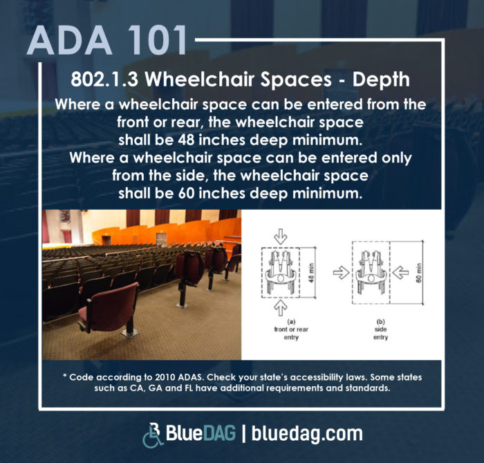 802.1.3 Wheelchair Spaces - Depth Where a wheelchair space can be entered from the front or rear, the wheelchair space shall be 48 inches deep minimum. Where a wheelchair space can be entered only from the side, the wheelchair space shall be 60 inches deep minimum.