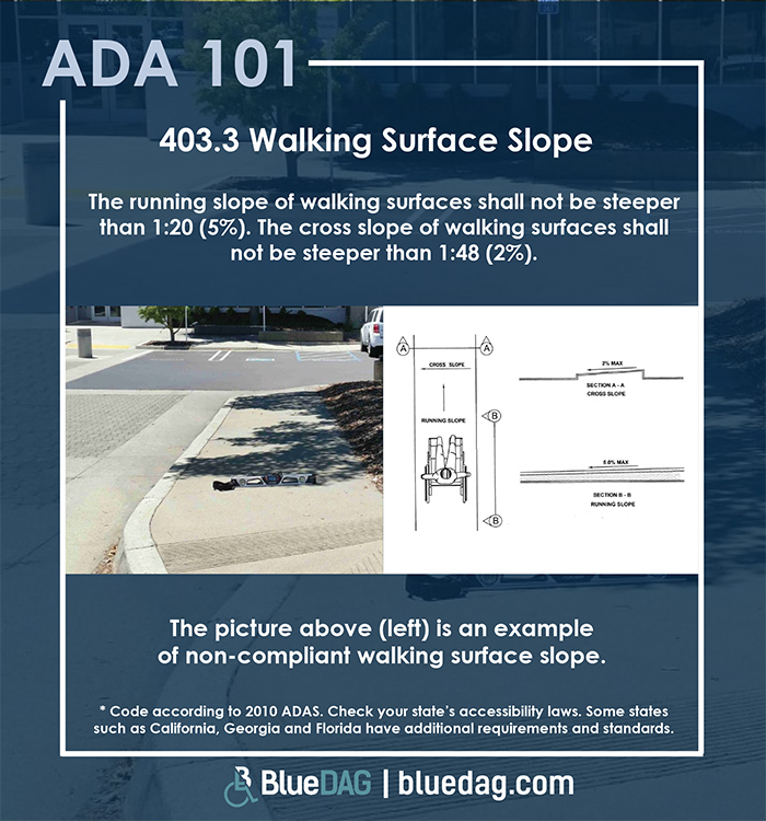 ADA 101 info-graphic with ADAS 2010 403.3 text and example pictures