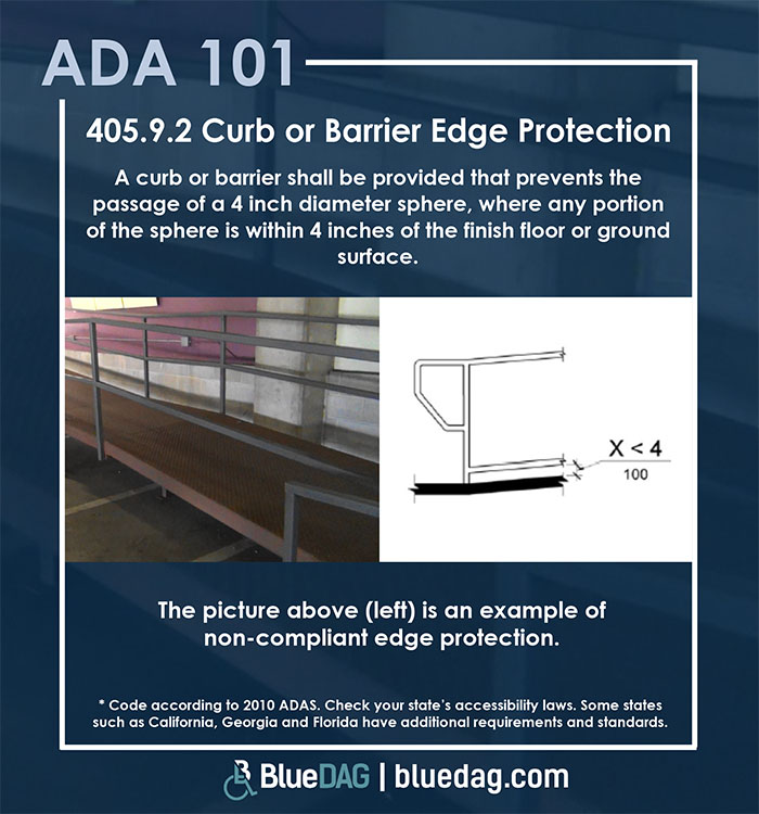 ADA 101 info graphic, with ADAS 2010 section  404.2.4.3 code and example pictures