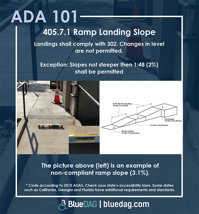 ADA 101 info graphic with ADAS 2010 section 407.5.1 code text and example pictures