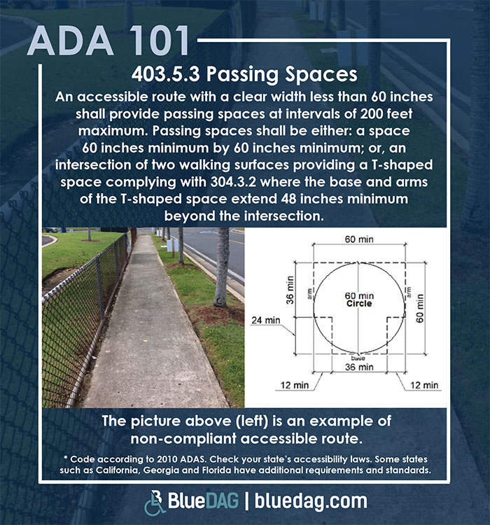 ADA 101 info graphic with ADAS 2010 section 405.3.1 code text and example pictures