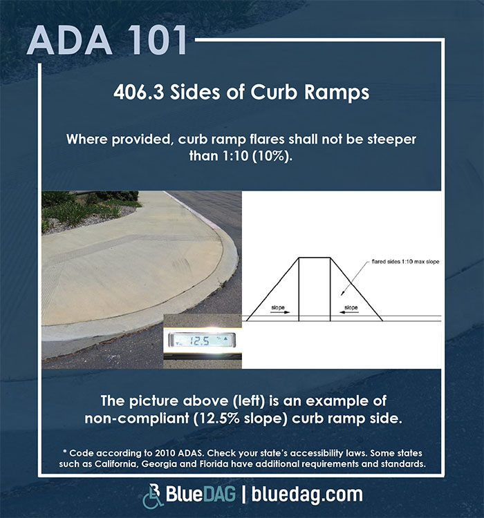ADA 101 info graphic with ADAS 2010 section 406.3 code text and example pictures