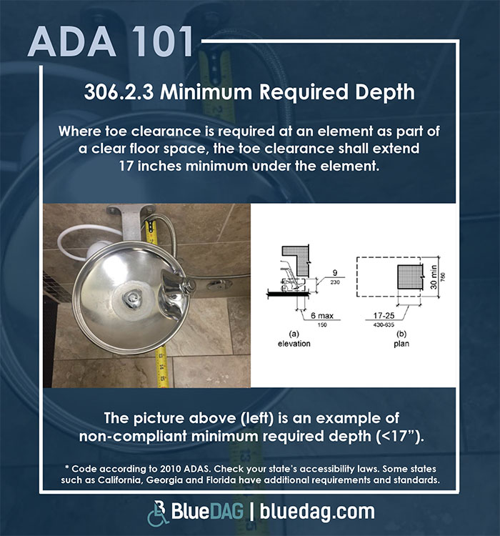 ADA 101 info graphic with ADAS 2010 section 306.2.3 code text and example pictures