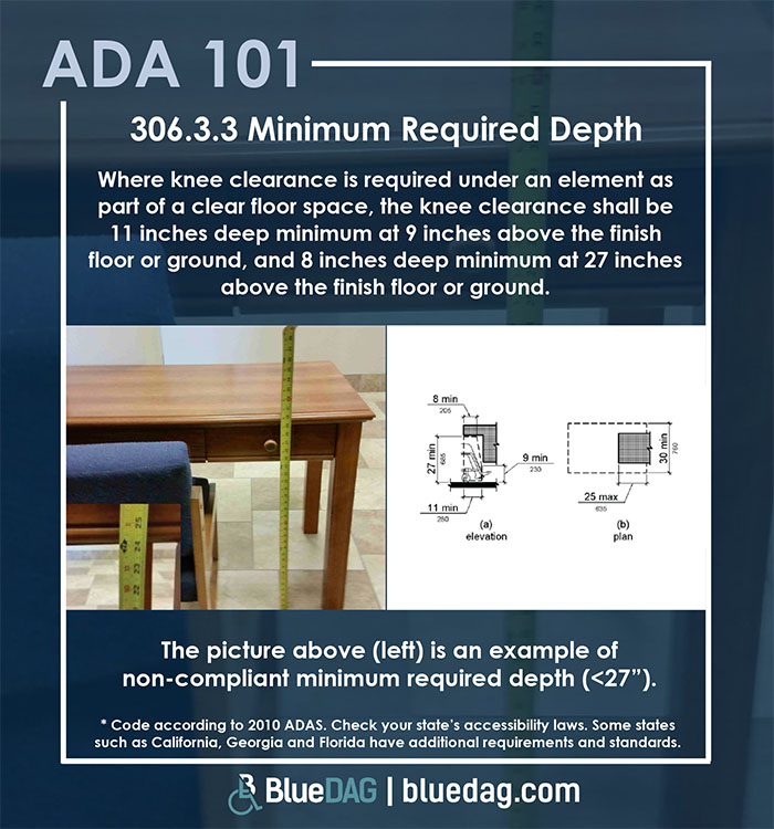 ADA 101 info graphic with ADAS 2010 section 306.3.3 code text and example pictures