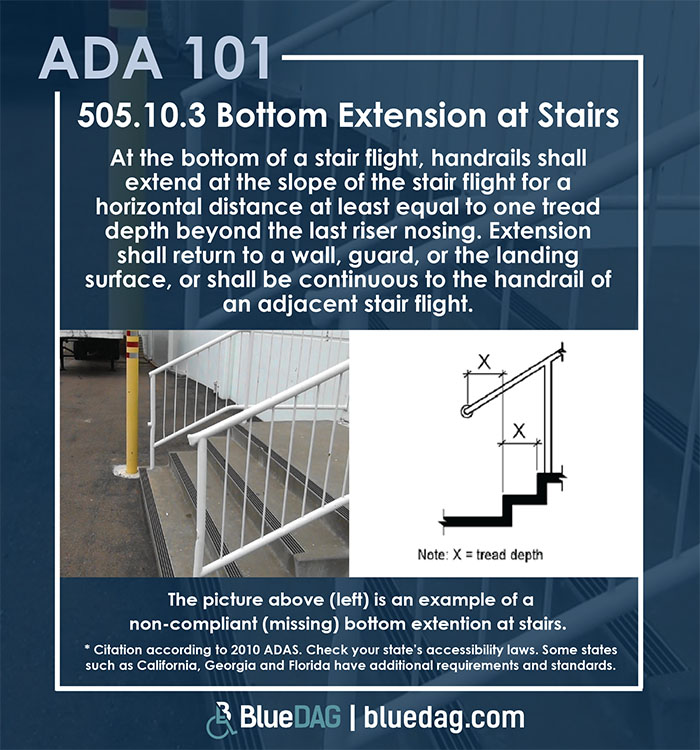 ADA 101 info graphic with ADAS 2010 section 505.10.3 code text and example pictures