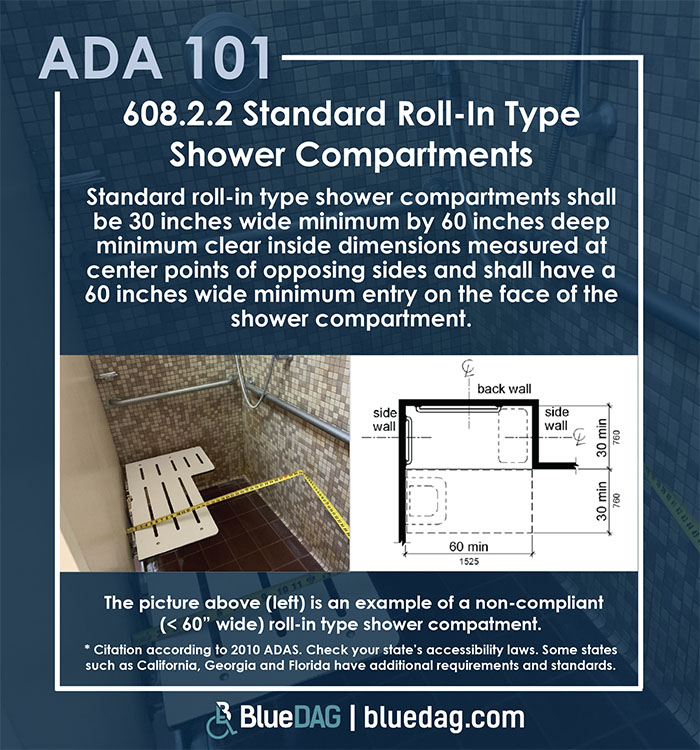 ADA 101 info graphic with ADAS 2010 section 608.2.2 code text and example pictures