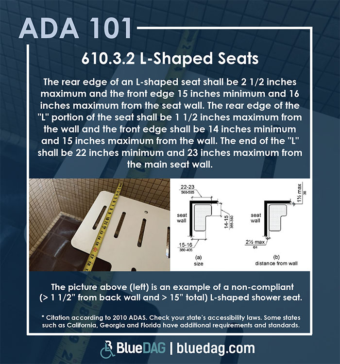 ADA 101 info graphic with ADAS 2010 section 608.2.1 text and example pictures